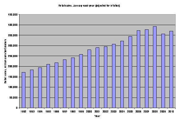 U.S. retail sales 1992 - 2010