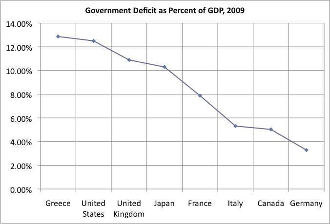 Government Budget Deficit as a Percentage of GDP, 2009