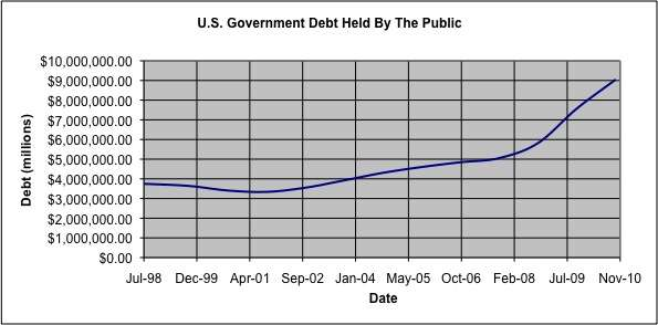 U.S. Government Debt Held By Public