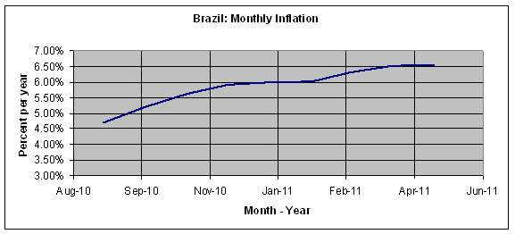 Brazil Monthly Inflation