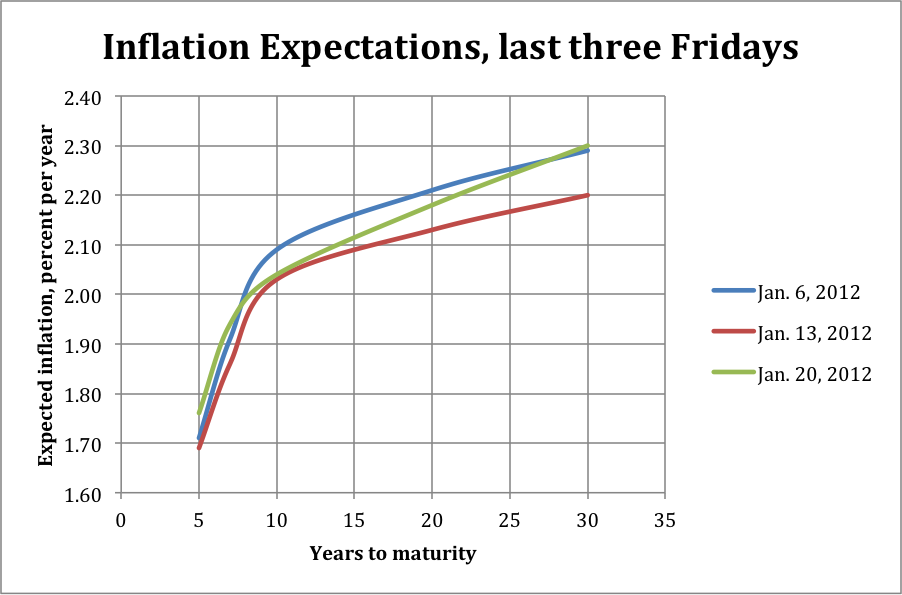 Inflation Expectations Curves