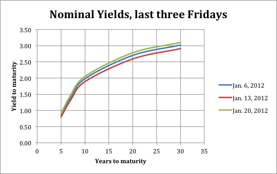 Nominal Yield Curves
