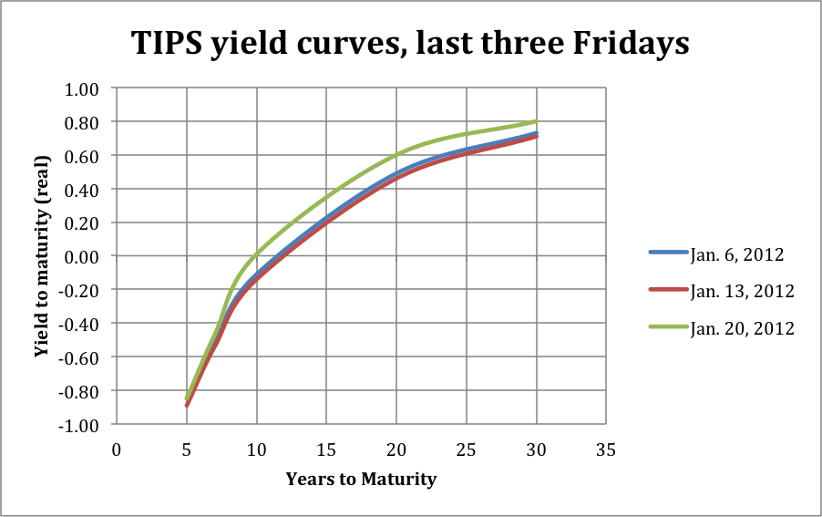 Real Yield Curves