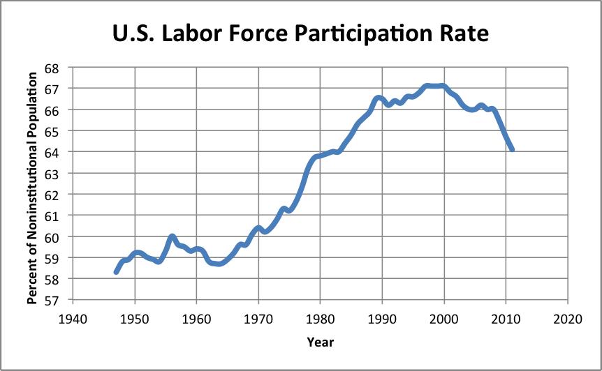 U.S. civilian labor force participation rate: August 2018, seasonally adjusted