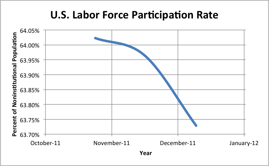 U.S. Labor Force Participation Rate