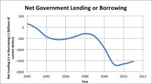 Nominal Deficit