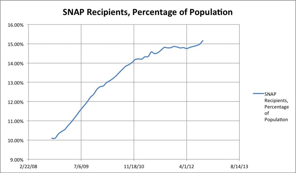 SNAP recipients as a percentage of population