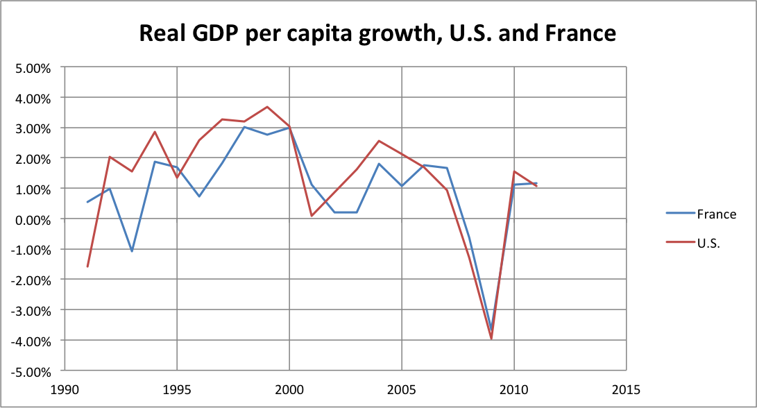 GDP per Capita Growth