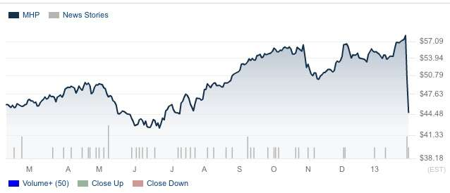 McGraw-Hill stock price