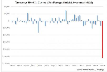 The Fed's Custody Account (source: Zerohedge)