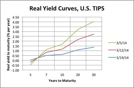 Treasury Real Yield Curves