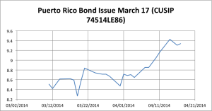 Puerto Rico Bond Yield