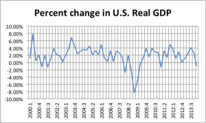 Percent Change in U.S. Real GDP