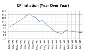 CPI Inflation Prof. Taylor Fails History