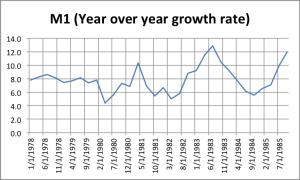 M1 growth Prof. Taylor Fails History