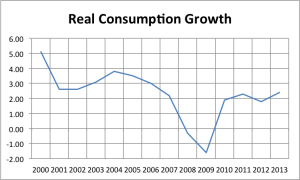 Consumption Growth