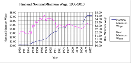 Nominal and Real Minimum Wage Hypocrisy at the New York Times