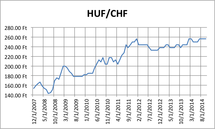Forint Swiss Franc Exchange Rate