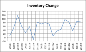 Inventory change The Mystery of Third Quarter GDP