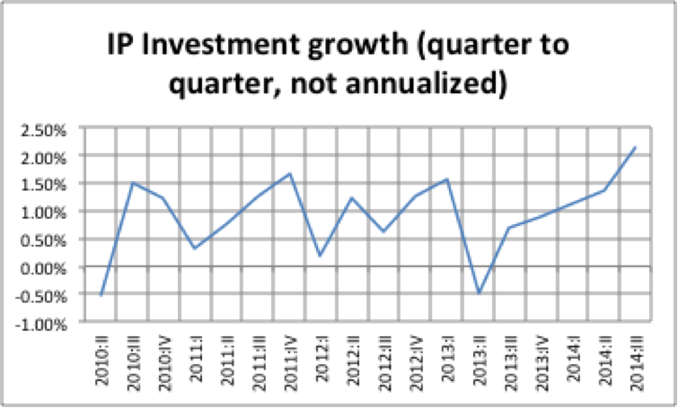 IP Investment The Mystery of Third Quarter GDP