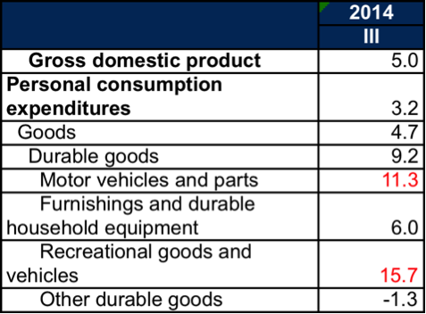 Growth of consumer durables spending The Mystery of Third Quarter GDP