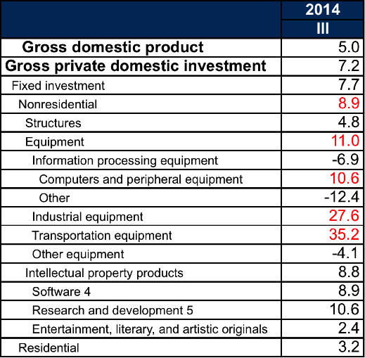 Growth of gross private domestic investment, detailed The Mystery of Third Quarter GDP