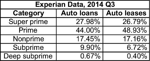 Experian loan quality data (new cars only) The Mystery of Third Quarter GDP