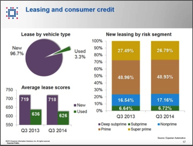Leasing by risk segment (new cars, Experian data) The Mystery of Third Quarter GDP