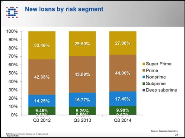 Loan volume by risk category (new cars only, Experian data) The Mystery of Third Quarter GDP