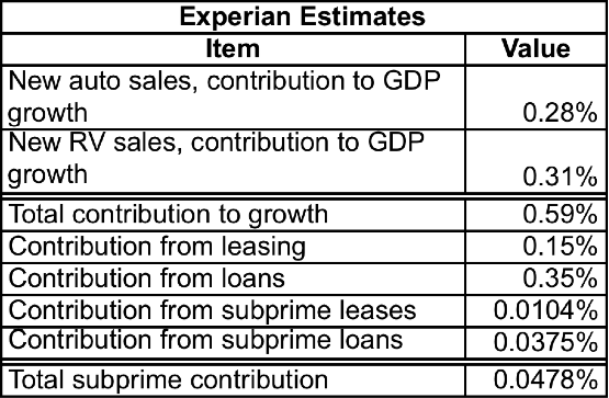 Experian results The Mystery of Third Quarter GDP