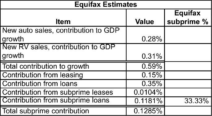 Equinox results The Mystery of Third Quarter GDP