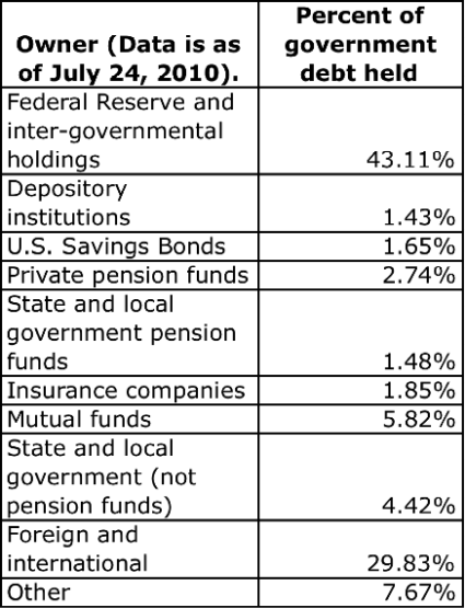 Debt Ownership July, 2010