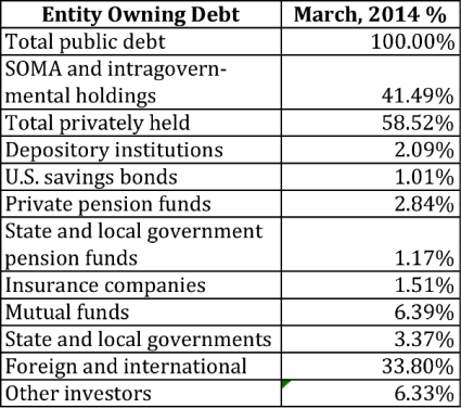 Debt Ownership March 2014