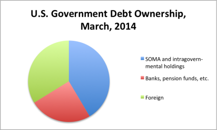 Debt Ownership