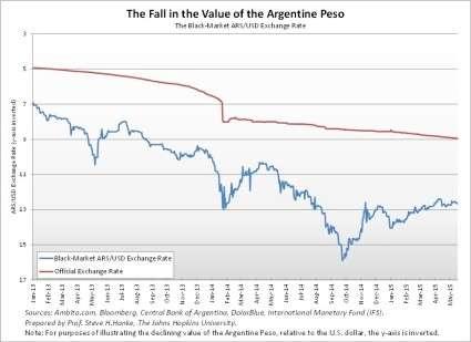 Argentina Exchange Rate Black Market Bitcoin in Argentina