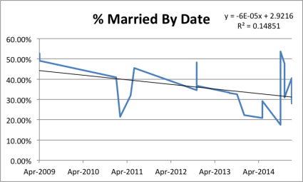 Trend in Marriage Rate
