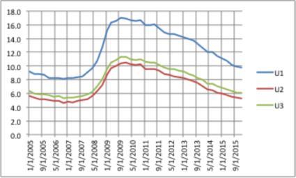 Alternative Measures of the Unemployment Rate Another San Jose Job Killer