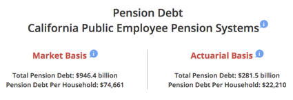 California Public Pension Liabilities CalPERS Meets Reality