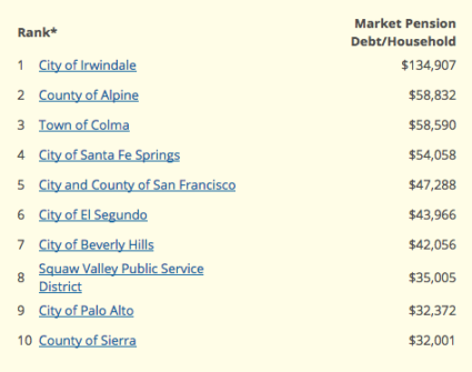 Top Ten Pension Liabilities CalPERS Meets Reality