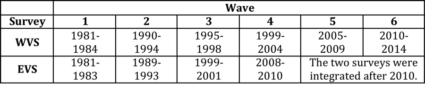 Wave Date Ranges
