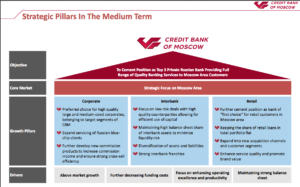 Credit Bank of Moscow Strategy