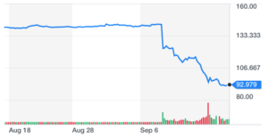 EFX stock price from Yahoo finance