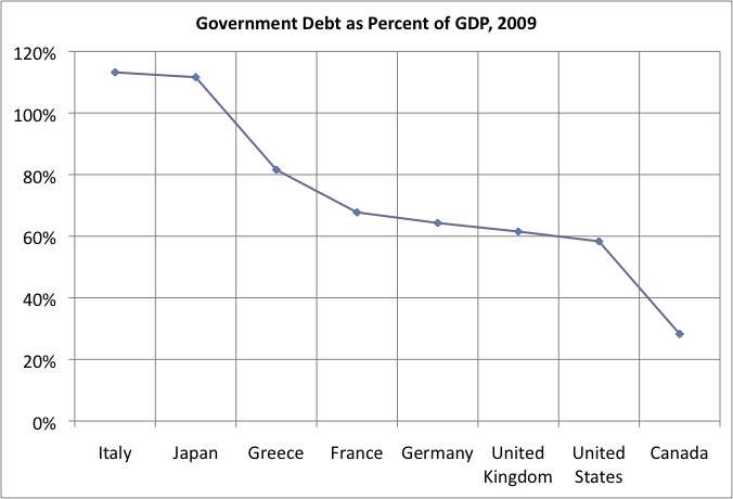 Government debt as a percentage of GDP, 2009