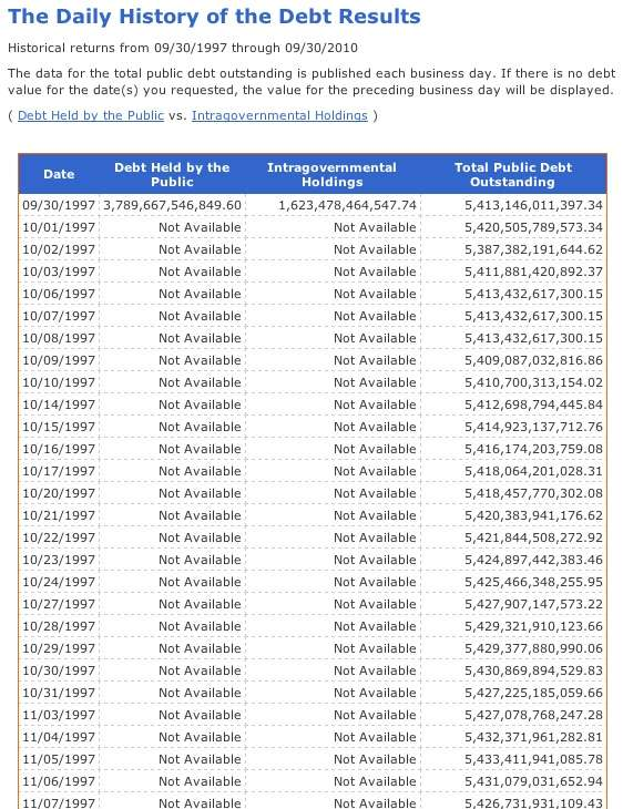 Format of Daily U.S. Government Debt Table