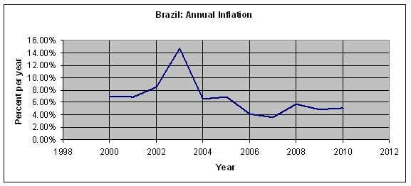 Brazil Annual Inflation