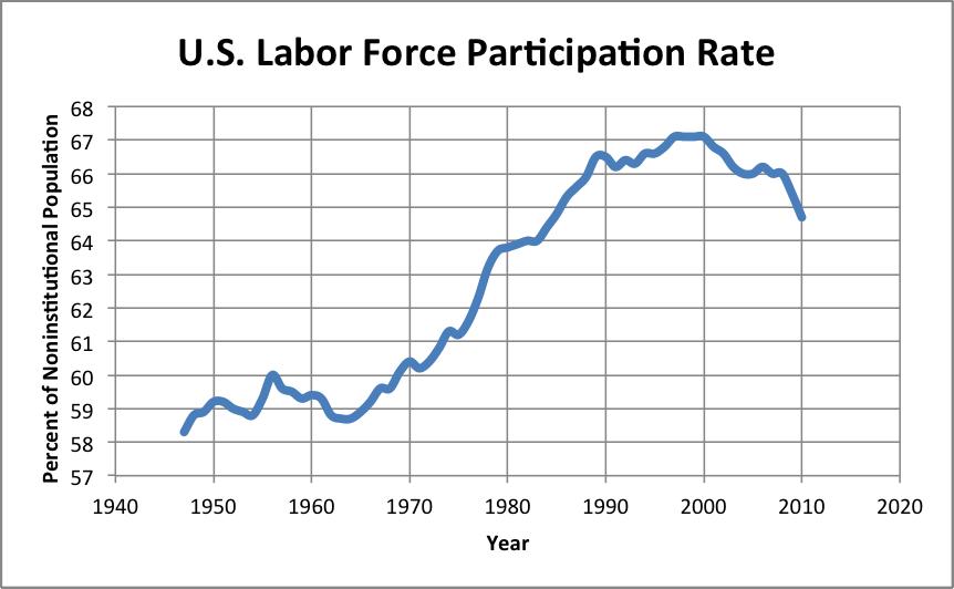 U.S. Labor Force Participation Rate