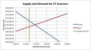Tax Incidence, CT Scanners, Linear Model