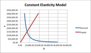 Constant Elasticity Model