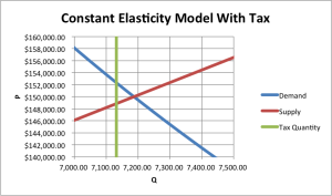 Tax Incidence, CT Scanner, Nonlinear Model