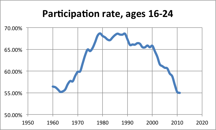 LFPR Ages 16 to 24